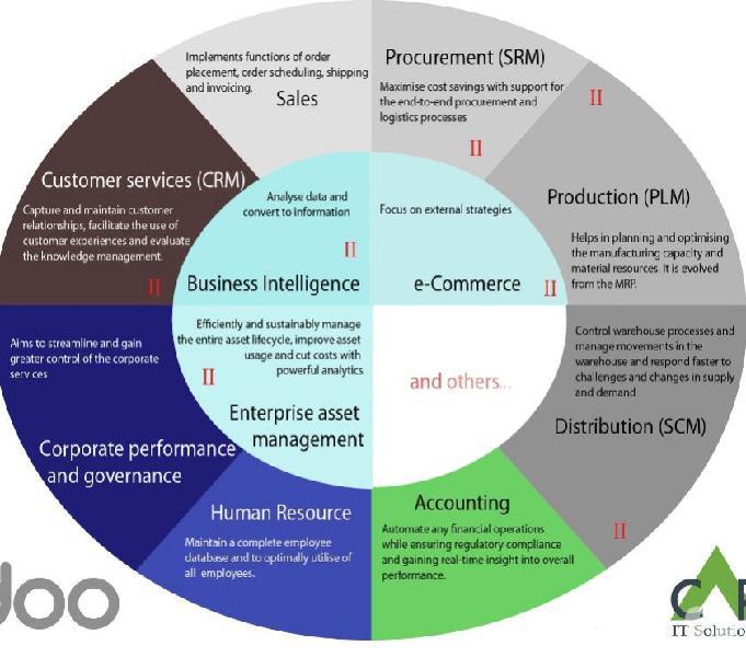 Odoo | odoo development | odoo integration,migration
