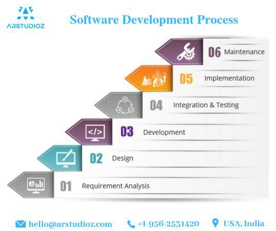 Which is the best software development company? | arstudioz