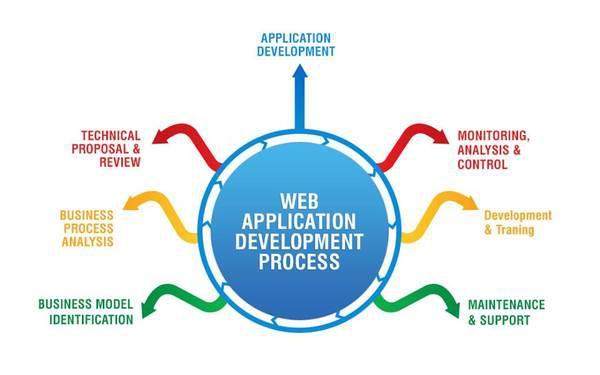 ios app development - computer services