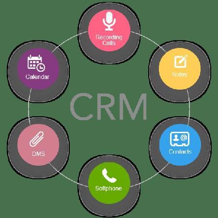 Customer relationship management software | crm development