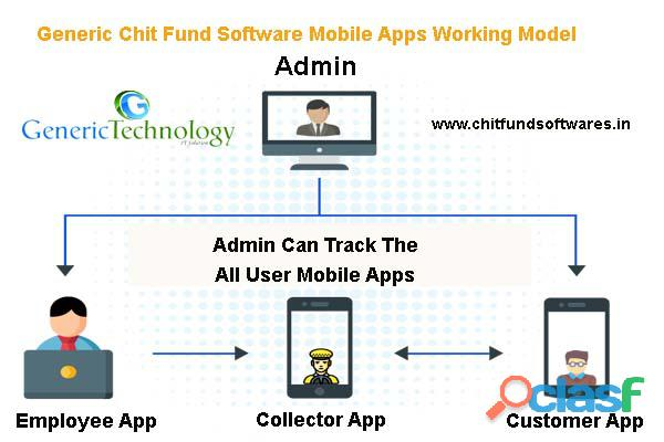 Generic chit fund software android mobile application working models