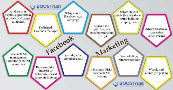 Facebook marketing - computer services