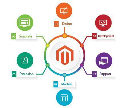 Magento commerce cloud services - computer services