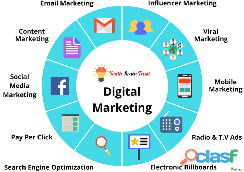 Top digital markeitng company in lucknow