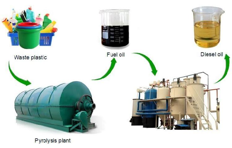 plastic waste management companies in india